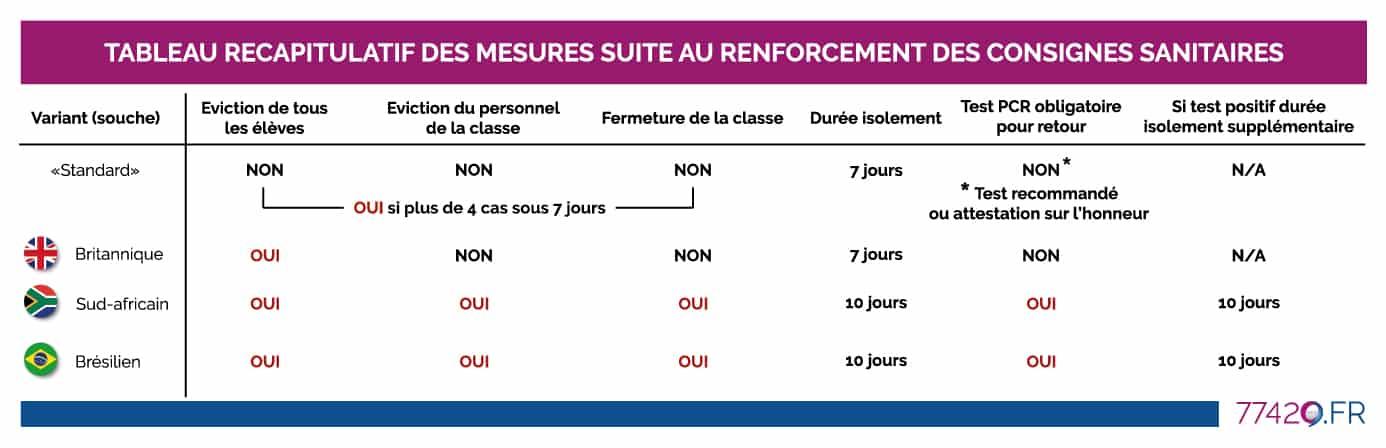 Tableau récapitulatif variants - 77420.fr Actualités Champs-sur-Marne